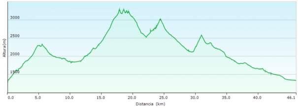 Perfil - Tour y ascensión al Vignemale