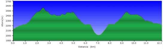 Perfil - Tercera etapa del Carros de Foc invernal entre Colomers y Ventosa pasando por la Restanca