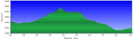 Perfil - Cuarta etapa del Carros de Foc invernal entre el refugio Ventosa y el refugio del Estany Llong