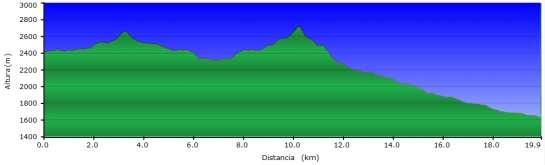 Perfil - Sexta etapa del Carros de Foc invernal entre Colomina y Espot por J.M. Blanc y Mallafré