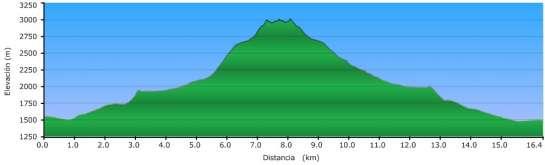 Perfil - Subida al Besiberri Sur y Comaloforno desde Conangles
