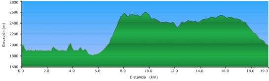 Perfil - Subida por la Canal del Cristall y bajada por el Pas dels Gosolans desde Prat d'Aguiló