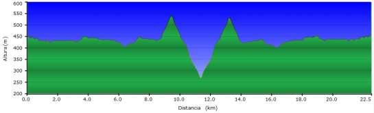 Perfil - Ruta del Cares entre Caín y Puente Poncebos