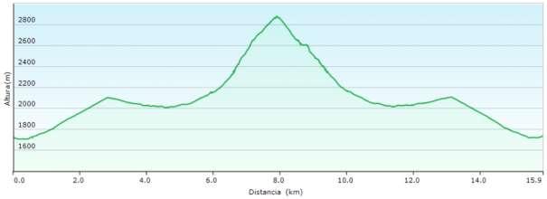 Perfil - Ascensión al Pic du Midi d'Ossau desde el refugio de Pombie