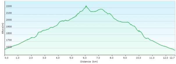 Perfil - Subida al pico de Urbión por la Laguna Negra