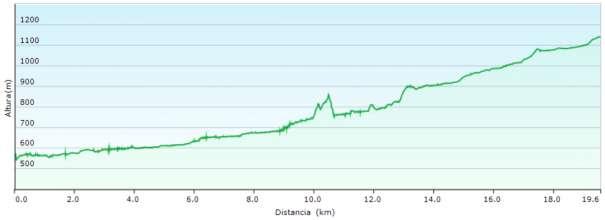 Perfil - Tercera etapa de Estels del Sud por el espectacular cañón del río Matarraña