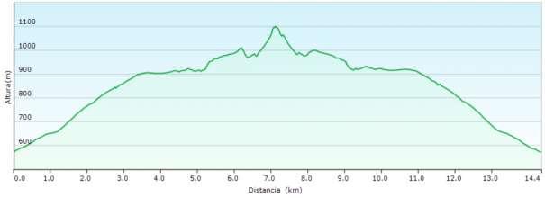 Perfil - Subida al Benicadell desde el puerto de Albaida siguiendo parte del PR-CV 184