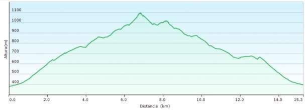 Perfil - Subida al Benicadell desde Beniatjar por el PR-CV 213